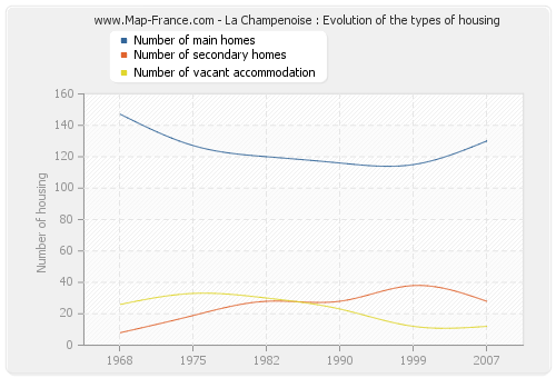 La Champenoise : Evolution of the types of housing