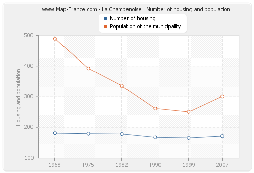 La Champenoise : Number of housing and population
