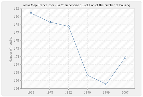 La Champenoise : Evolution of the number of housing