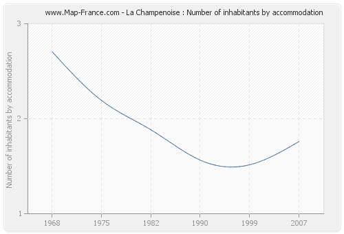La Champenoise : Number of inhabitants by accommodation