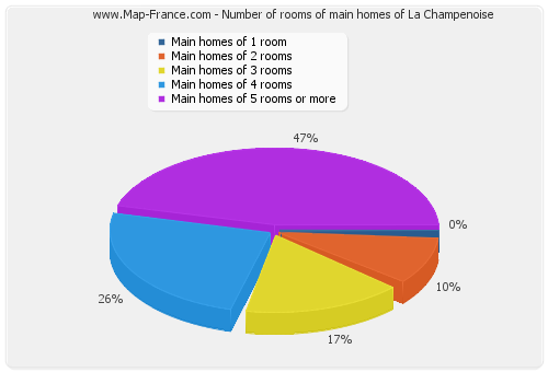 Number of rooms of main homes of La Champenoise