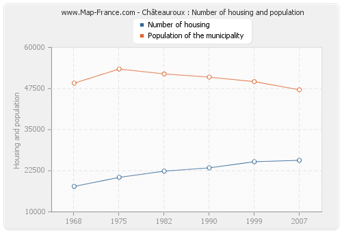 Châteauroux : Number of housing and population