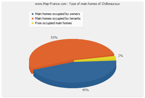 Type of main homes of Châteauroux