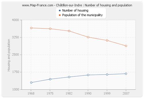 Châtillon-sur-Indre : Number of housing and population