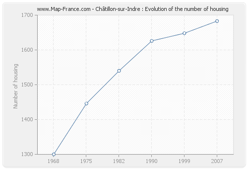Châtillon-sur-Indre : Evolution of the number of housing