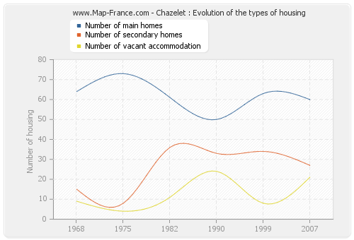 Chazelet : Evolution of the types of housing