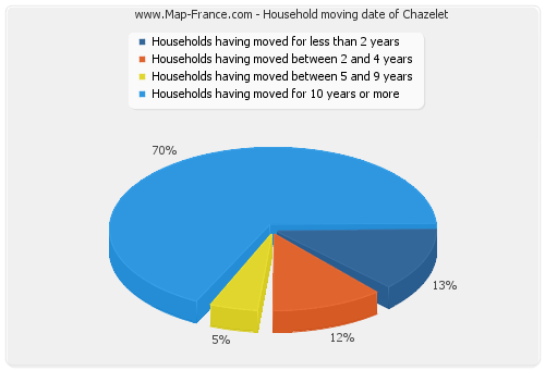 Household moving date of Chazelet