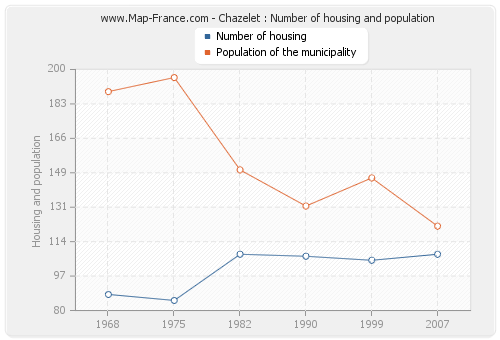 Chazelet : Number of housing and population