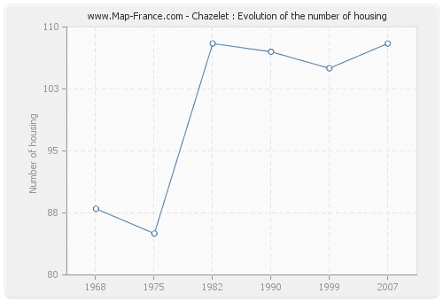 Chazelet : Evolution of the number of housing