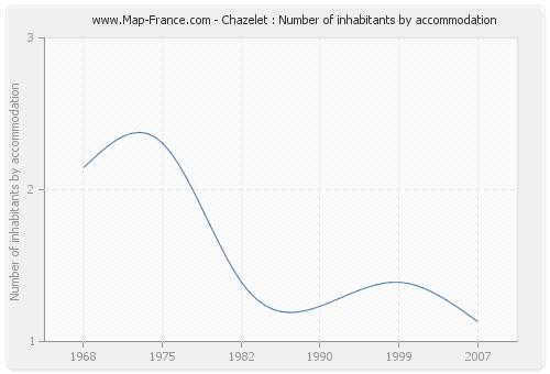 Chazelet : Number of inhabitants by accommodation