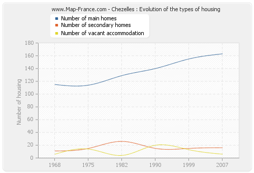 Chezelles : Evolution of the types of housing