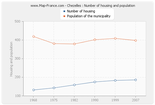 Chezelles : Number of housing and population