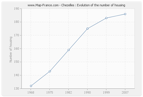 Chezelles : Evolution of the number of housing
