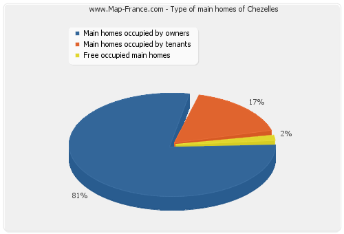 Type of main homes of Chezelles