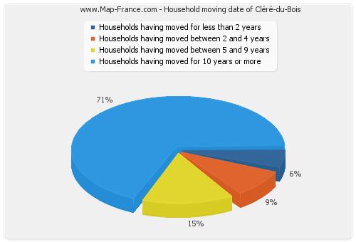 Household moving date of Cléré-du-Bois