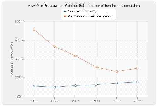 Cléré-du-Bois : Number of housing and population