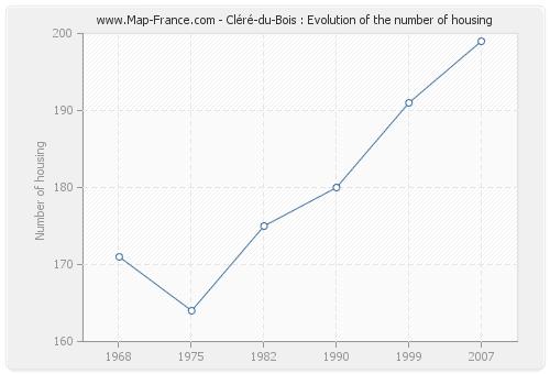 Cléré-du-Bois : Evolution of the number of housing