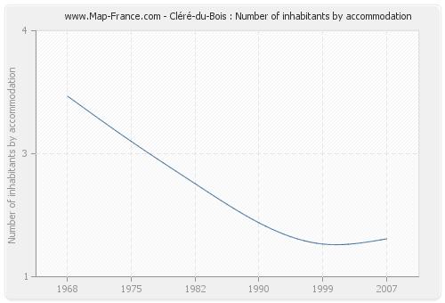 Cléré-du-Bois : Number of inhabitants by accommodation