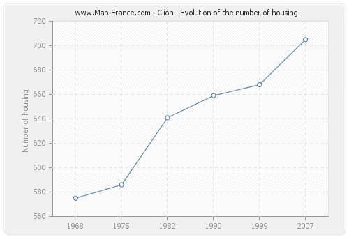 Clion : Evolution of the number of housing