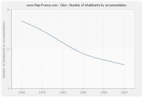 Clion : Number of inhabitants by accommodation