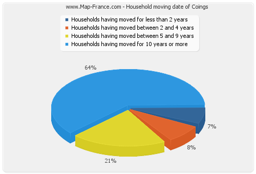 Household moving date of Coings