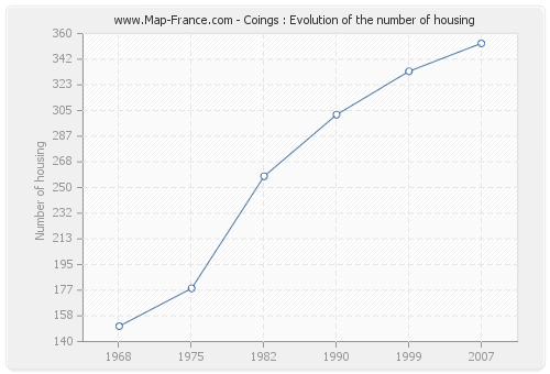 Coings : Evolution of the number of housing