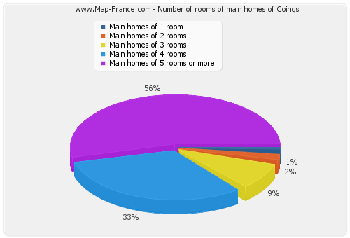 Number of rooms of main homes of Coings
