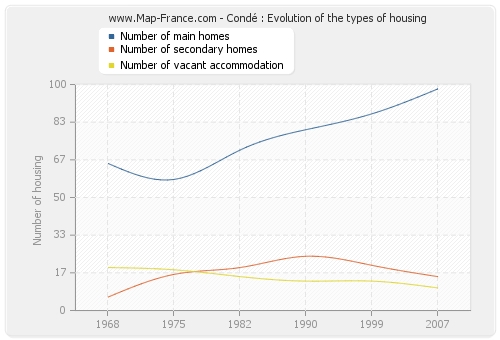 Condé : Evolution of the types of housing