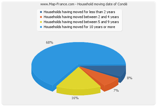 Household moving date of Condé
