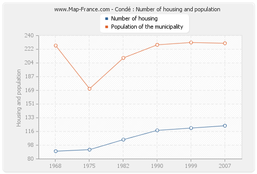 Condé : Number of housing and population
