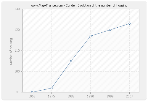 Condé : Evolution of the number of housing