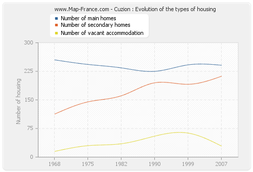 Cuzion : Evolution of the types of housing