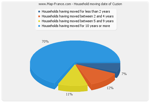 Household moving date of Cuzion