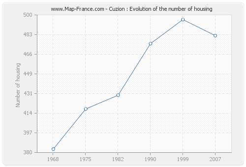 Cuzion : Evolution of the number of housing