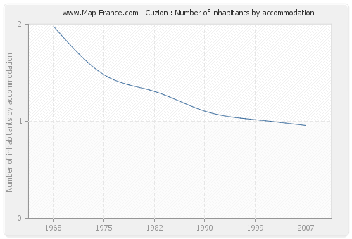 Cuzion : Number of inhabitants by accommodation