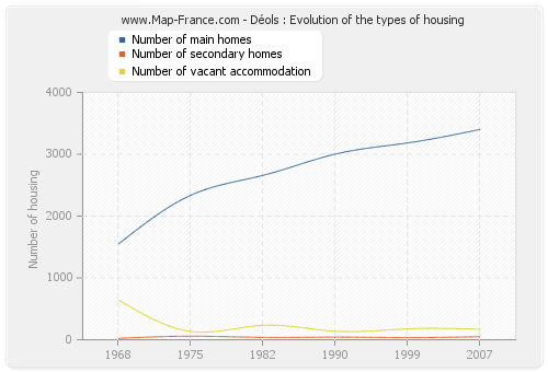 Déols : Evolution of the types of housing