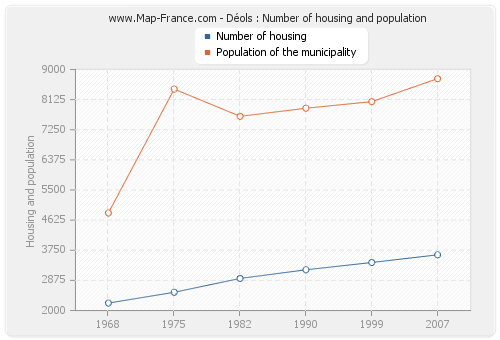 Déols : Number of housing and population