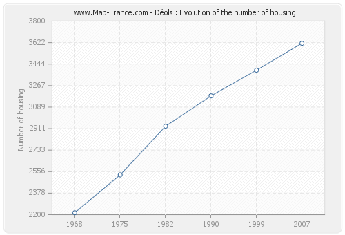 Déols : Evolution of the number of housing