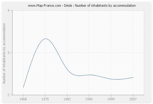 Déols : Number of inhabitants by accommodation