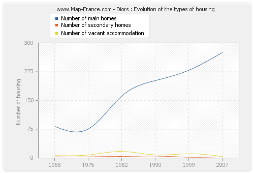 Diors : Evolution of the types of housing