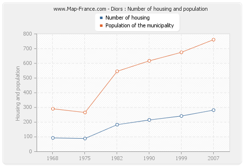 Diors : Number of housing and population