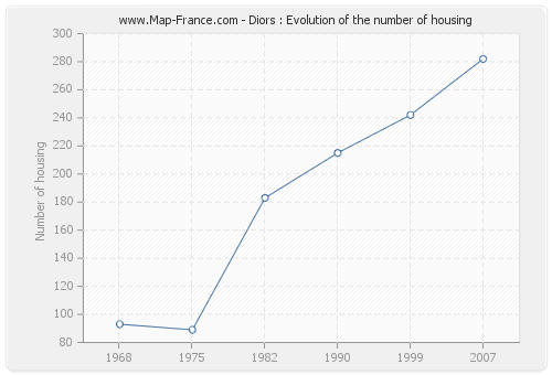 Diors : Evolution of the number of housing