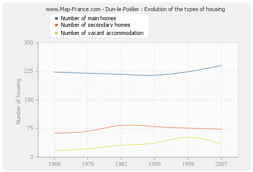 Dun-le-Poëlier : Evolution of the types of housing