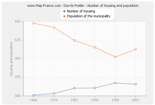 Dun-le-Poëlier : Number of housing and population