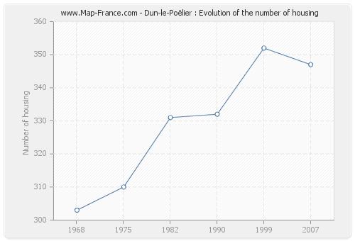 Dun-le-Poëlier : Evolution of the number of housing