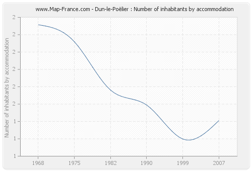 Dun-le-Poëlier : Number of inhabitants by accommodation
