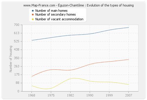Éguzon-Chantôme : Evolution of the types of housing