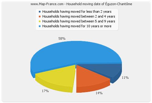Household moving date of Éguzon-Chantôme
