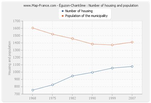 Éguzon-Chantôme : Number of housing and population