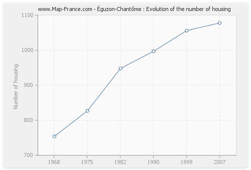 Éguzon-Chantôme : Evolution of the number of housing
